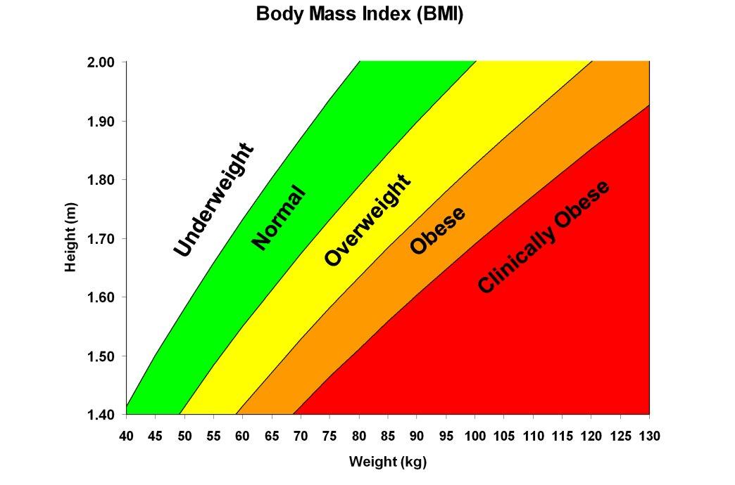 peso ideale per 51 femmine in kg